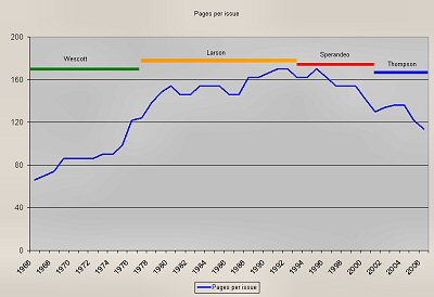 Page count over the years and the editors